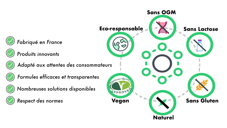 francais marque blanche complement alimentaire argalys Private Label supplement