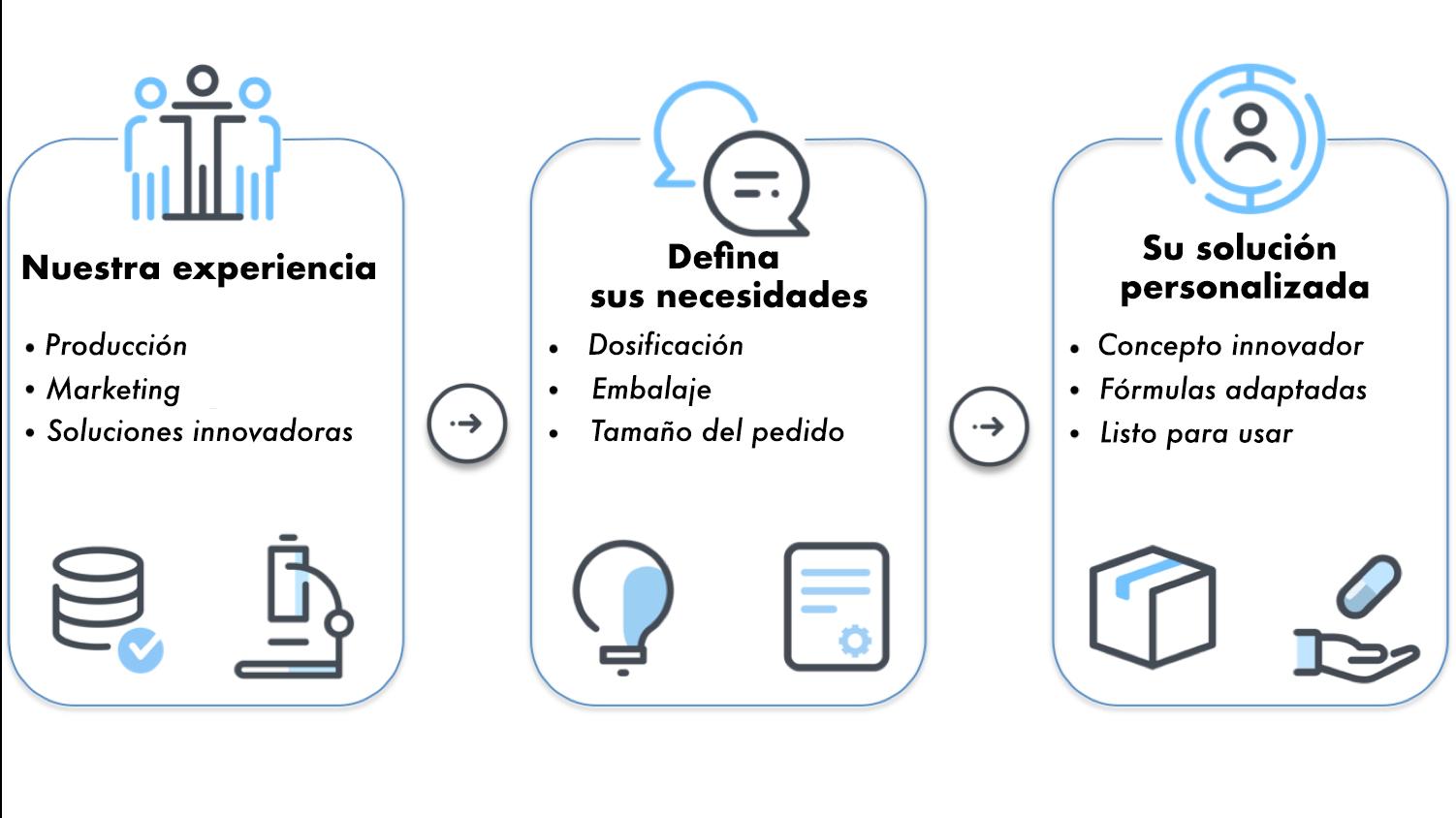 suplementos de etiqueta privada 3 pasos Desarrollo de una línea de productos de suplementos de marca propia